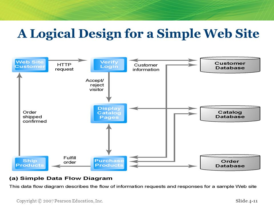 E commerce business technology society ppt download a logical design for a simple web site ccuart Choice Image