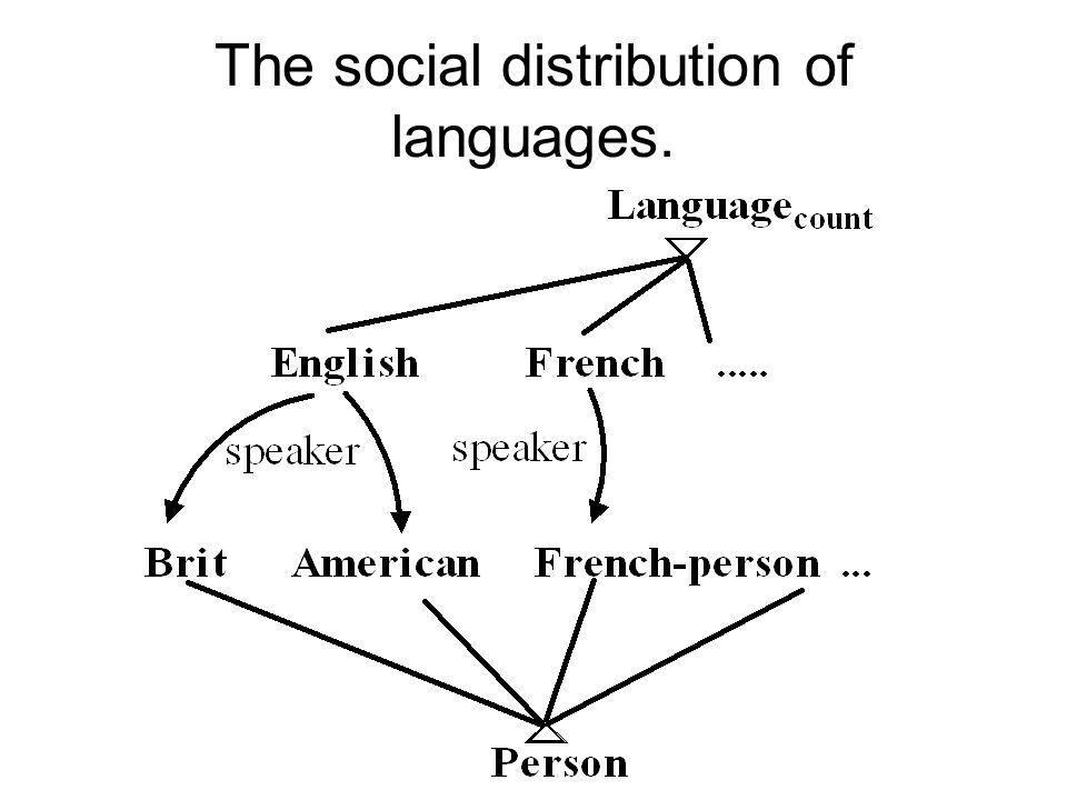 The social distribution of languages.