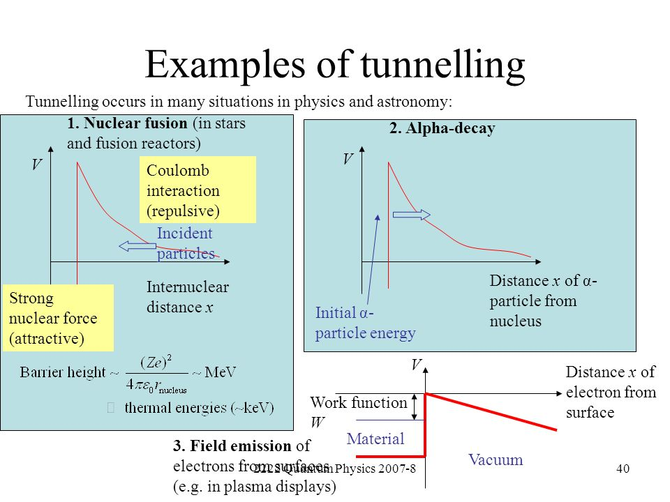 Examples of tunnelling