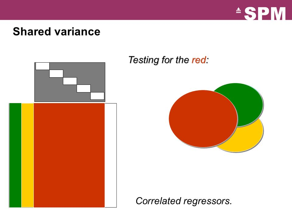 Shared variance Testing for the red: Correlated regressors.