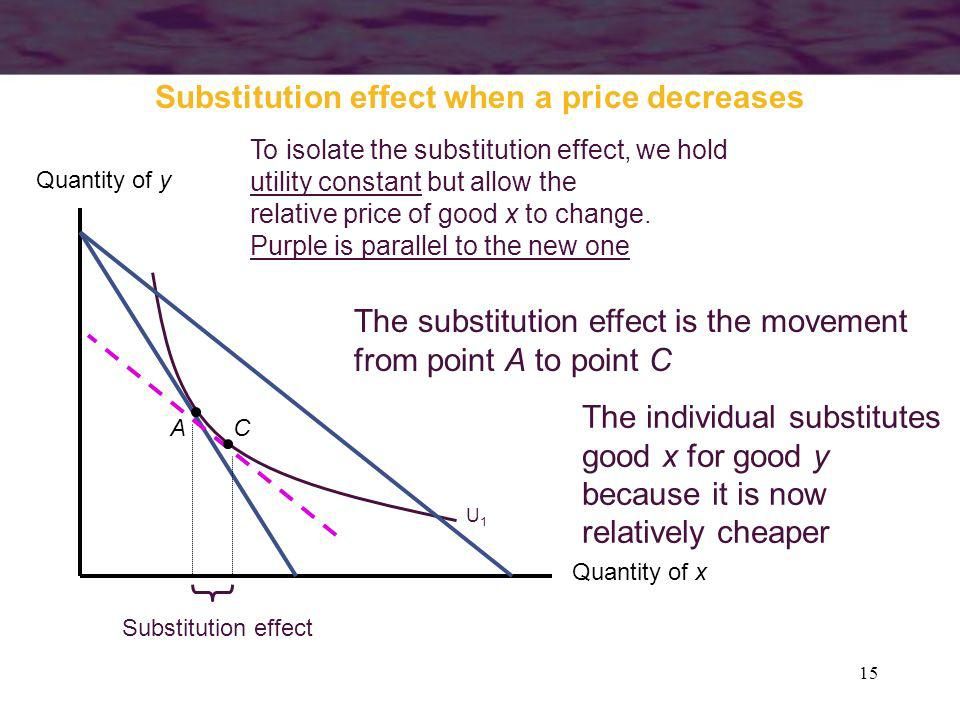 Substitution effect when a price decreases
