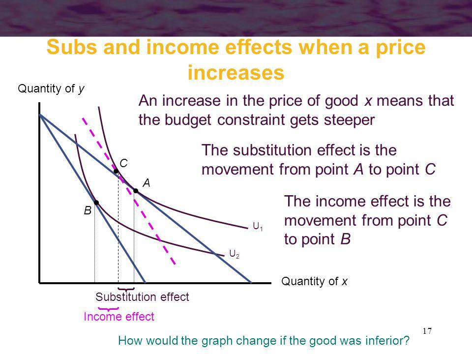 Subs and income effects when a price increases