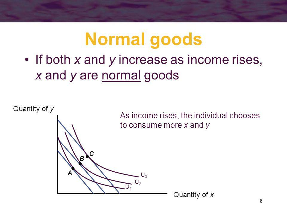 Normal goods If both x and y increase as income rises, x and y are normal goods. Quantity of y. As income rises, the individual chooses.