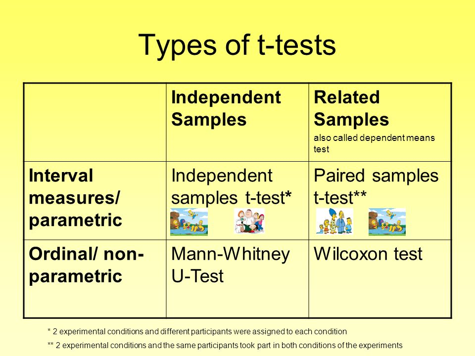 Types of t-tests Independent Samples Related Samples