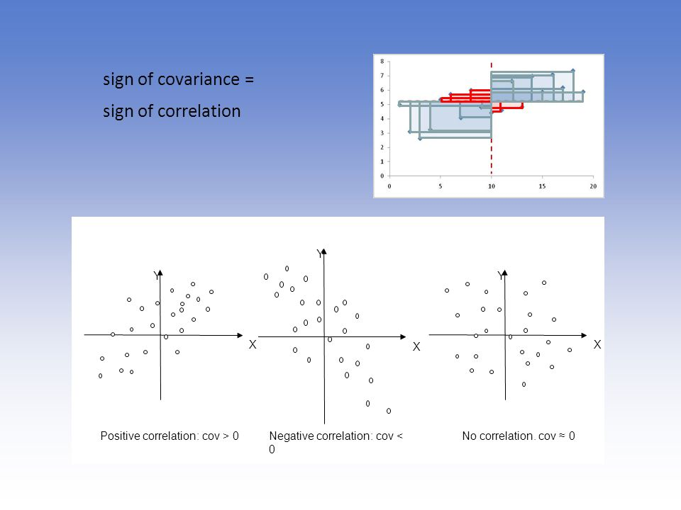 sign of covariance = sign of correlation Y X