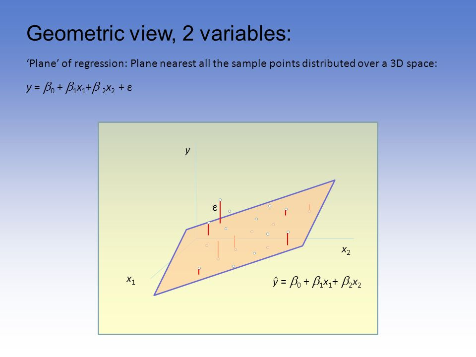 Geometric view, 2 variables: