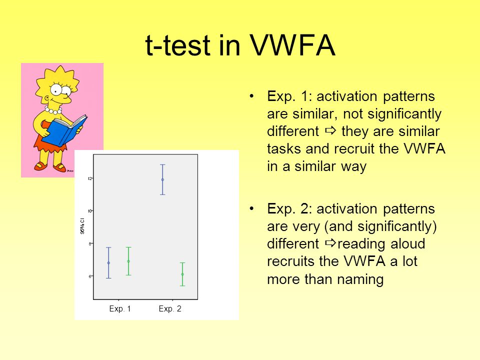 t-test in VWFA Exp. 1: activation patterns are similar, not significantly different  they are similar tasks and recruit the VWFA in a similar way.