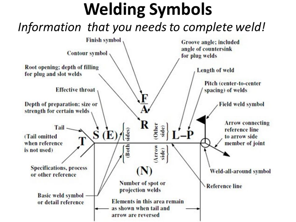 Welding Ppt Video Online Download