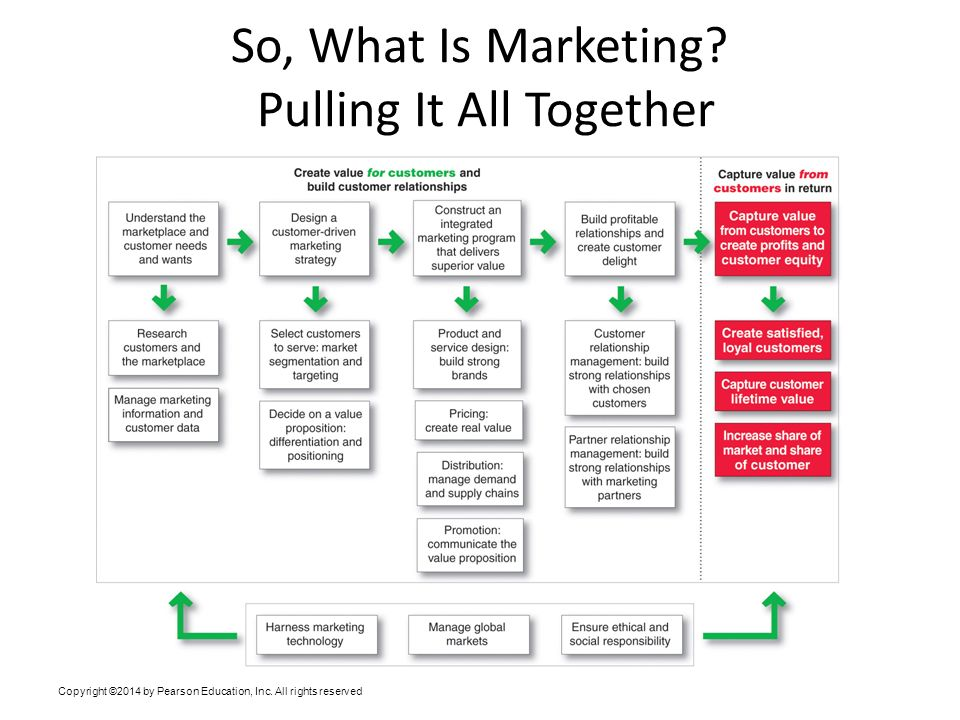 Chapter 1 Marketing Creating And Capturing Customer Value Ppt
