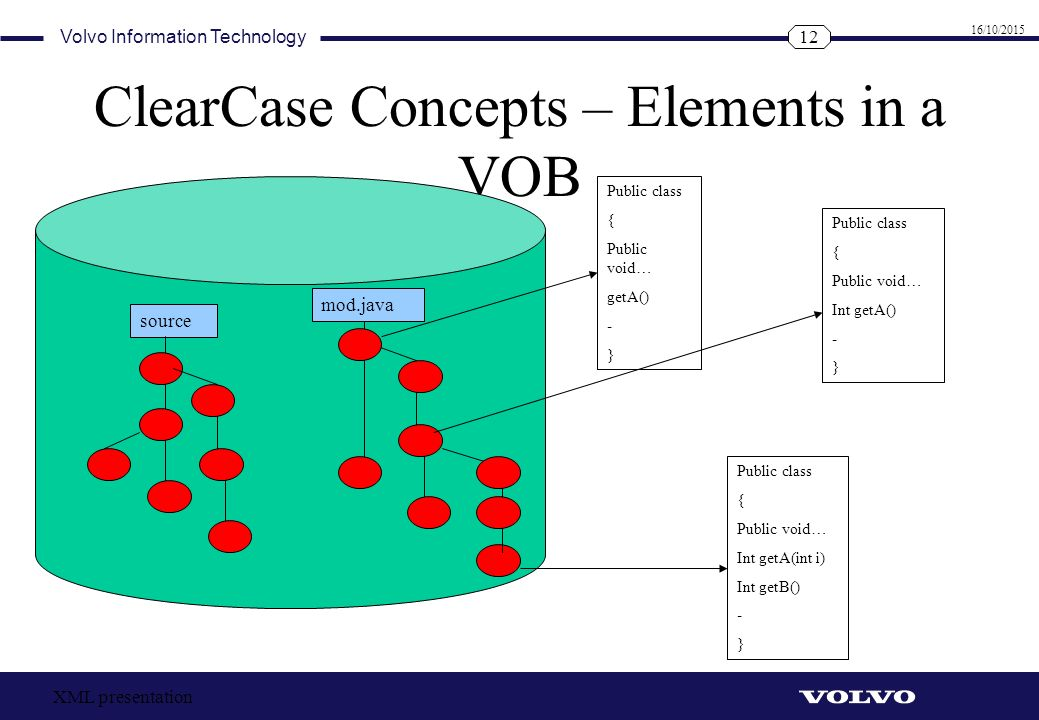 ClearCase Concepts – Elements in a VOB