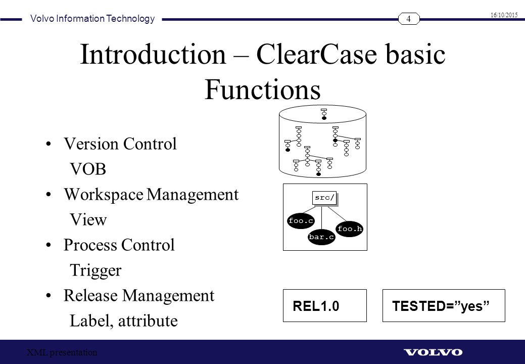 Introduction – ClearCase basic Functions