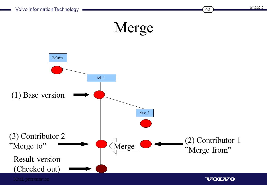 Merge (1) Base version (3) Contributor 2 Merge to (2) Contributor 1
