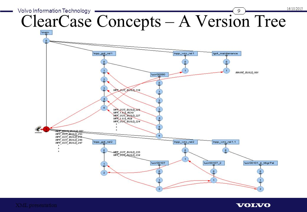 ClearCase Concepts – A Version Tree