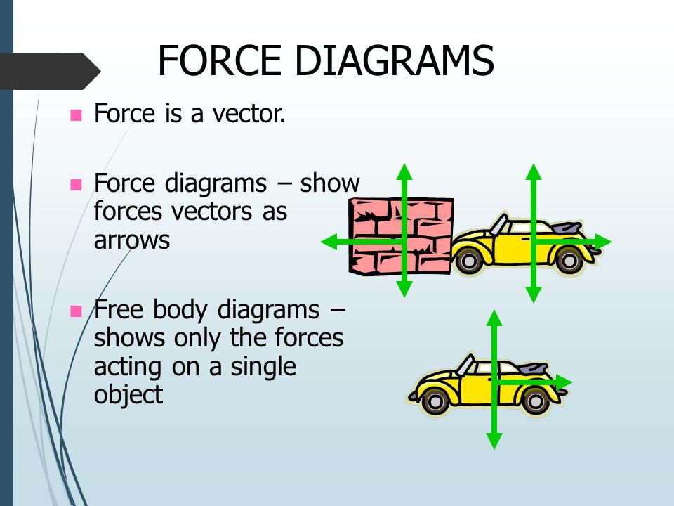 Force Arrow Diagram Engine Wiring Diagram