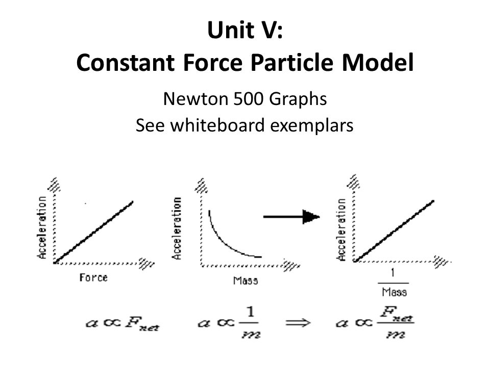 Unit V Constant Force Particle Model Ppt Video Online Download. Unit V Constant Force Particle Model. Worksheet. Unit V Worksheet 2 Kinematics Newton S 2nd Law At Mspartners.co