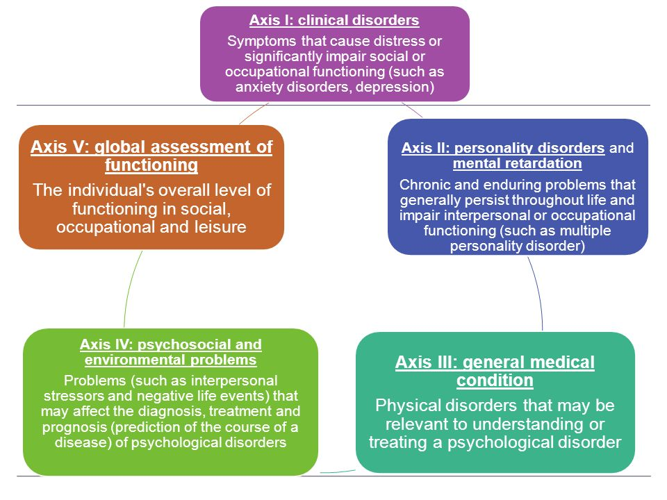Axis IV: psychosocial and environmental problems