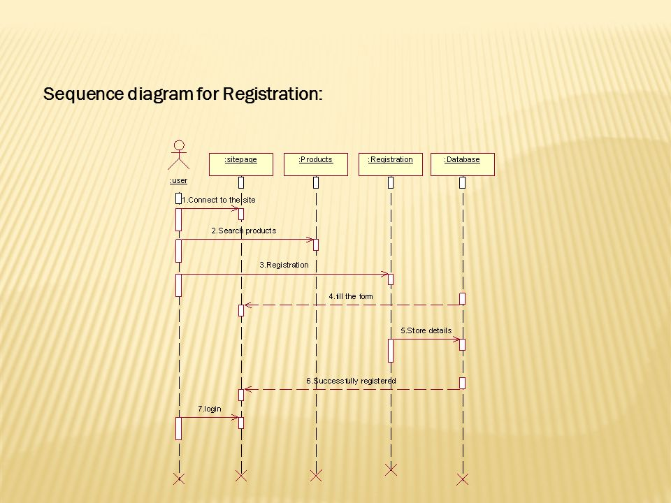 Functional requirements non functional requirements uml diagrams 24 sequence diagram for registration ccuart Images