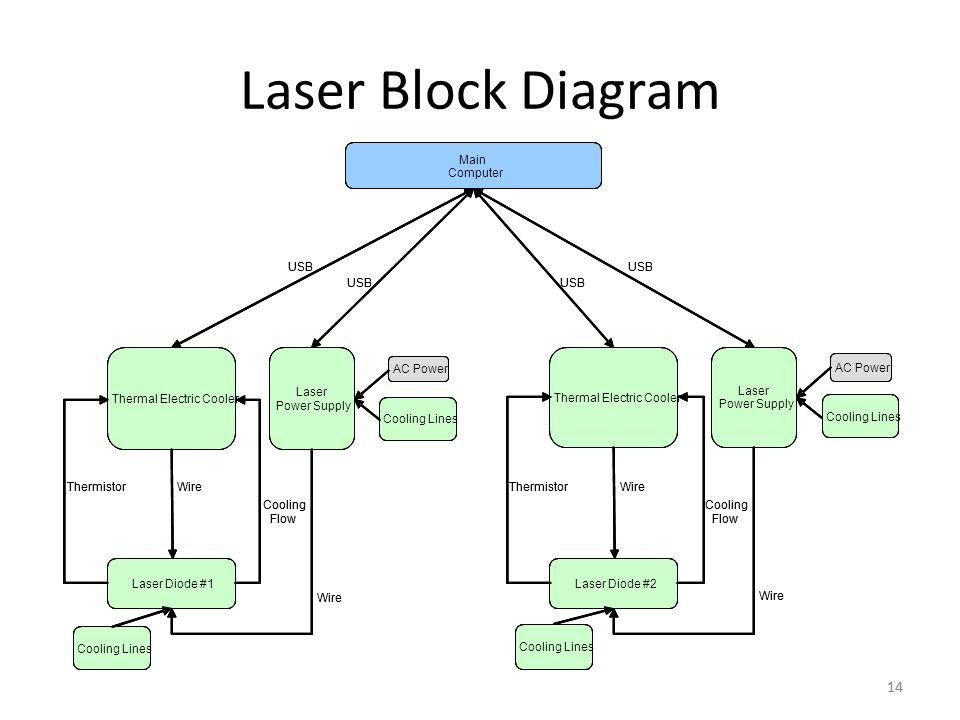 laser wire diagram online wiring diagram. Black Bedroom Furniture Sets. Home Design Ideas