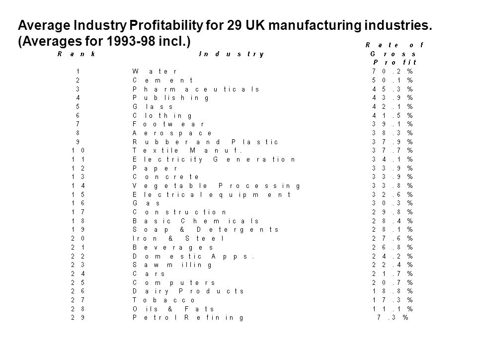 Average Industry Profitability for 29 UK manufacturing industries.