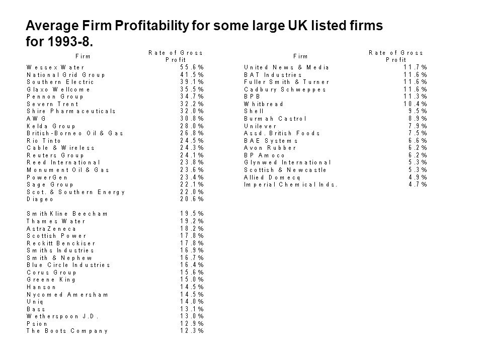 Average Firm Profitability for some large UK listed firms for 1993-8.