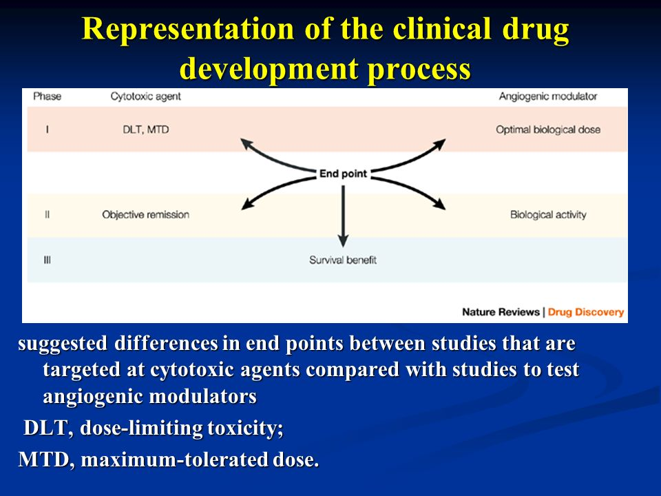 Representation of the clinical drug development process