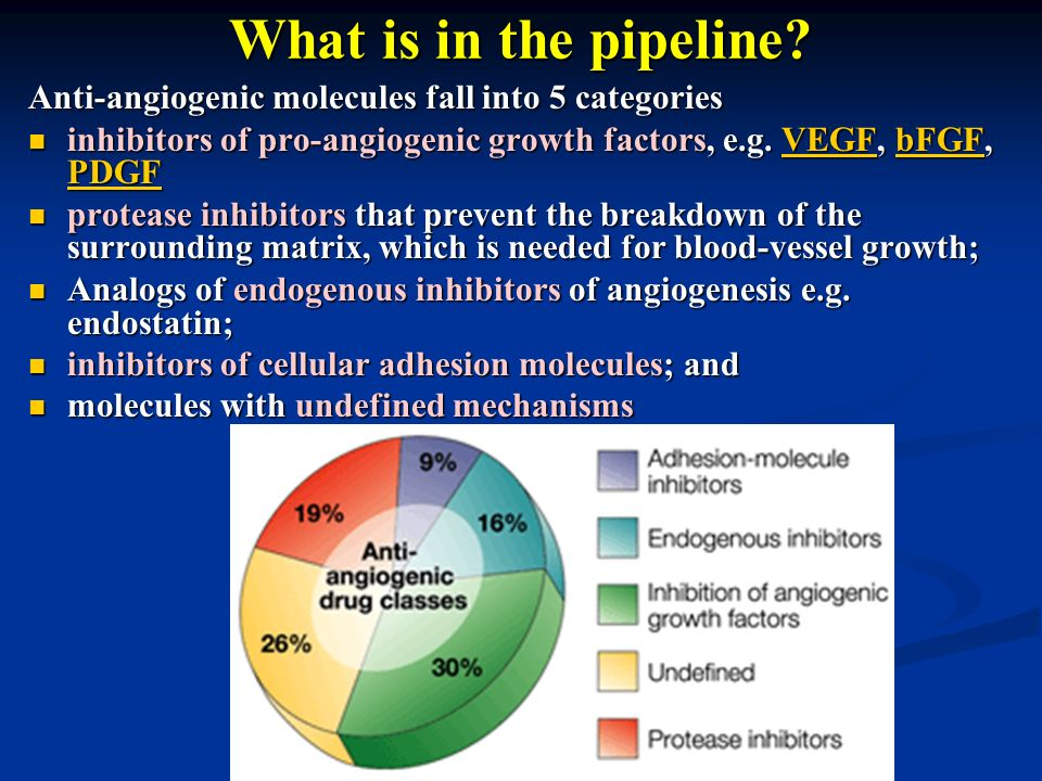 What is in the pipeline Anti-angiogenic molecules fall into 5 categories. inhibitors of pro-angiogenic growth factors, e.g. VEGF, bFGF, PDGF.