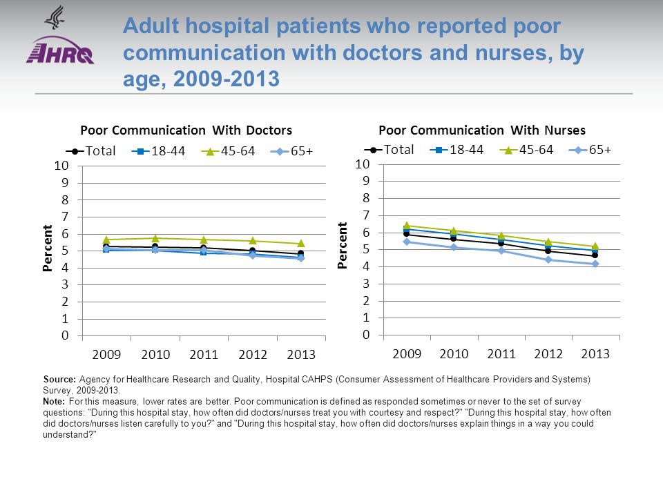 National Healthcare Quality and Disparities Report - ppt