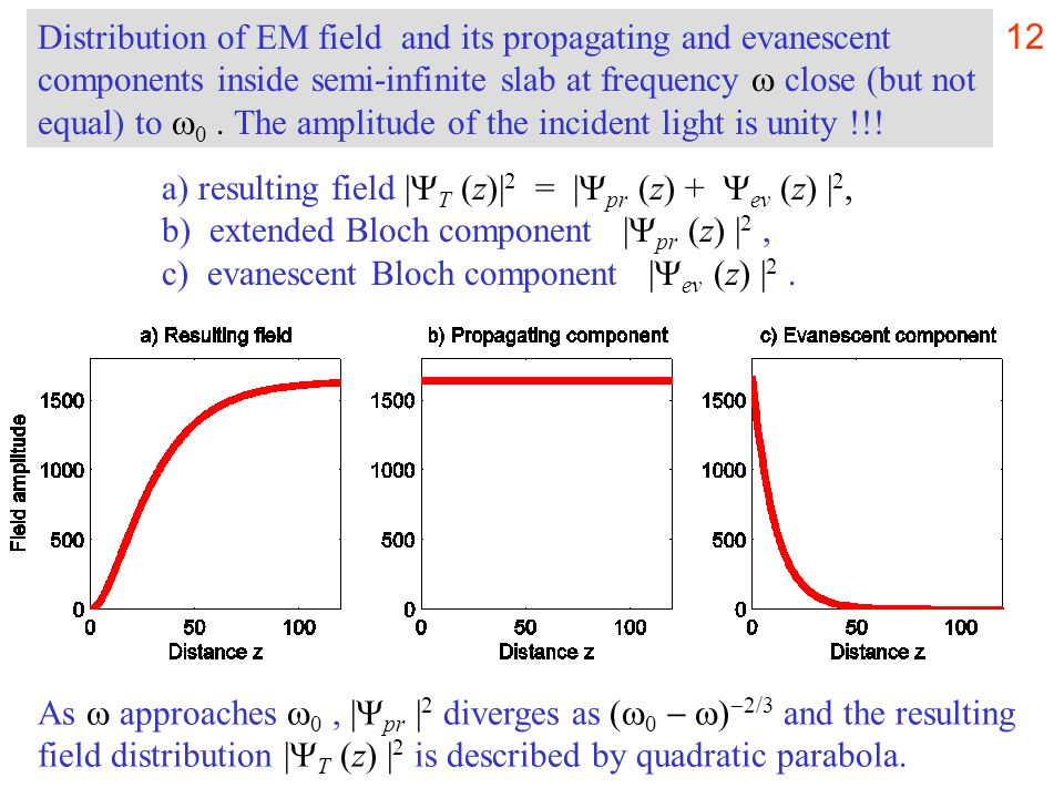 Distribution of EM field and its propagating and evanescent components inside semi-infinite slab at frequency  close (but not equal) to 0 . The amplitude of the incident light is unity !!!