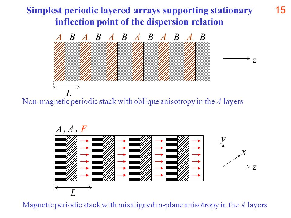 Simplest periodic layered arrays supporting stationary inflection point of the dispersion relation