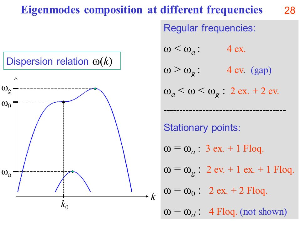 Eigenmodes composition at different frequencies