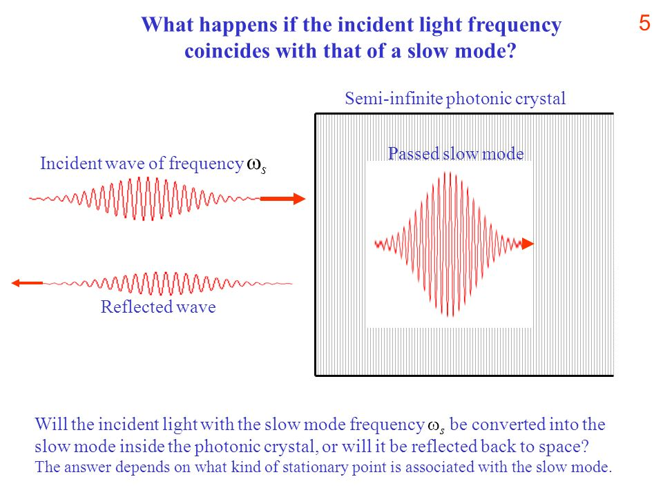 What happens if the incident light frequency coincides with that of a slow mode