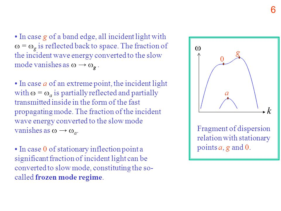 In case g of a band edge, all incident light with  = g is reflected back to space. The fraction of the incident wave energy converted to the slow mode vanishes as  → g .