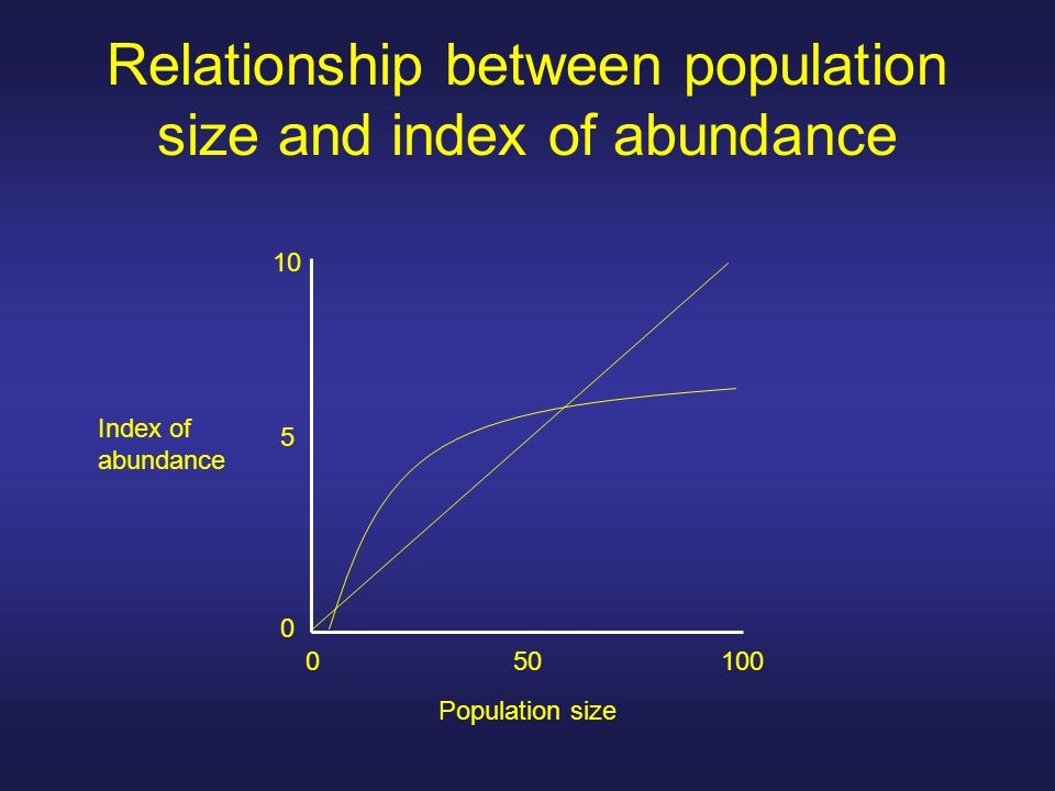 Relationship between population size and index of abundance