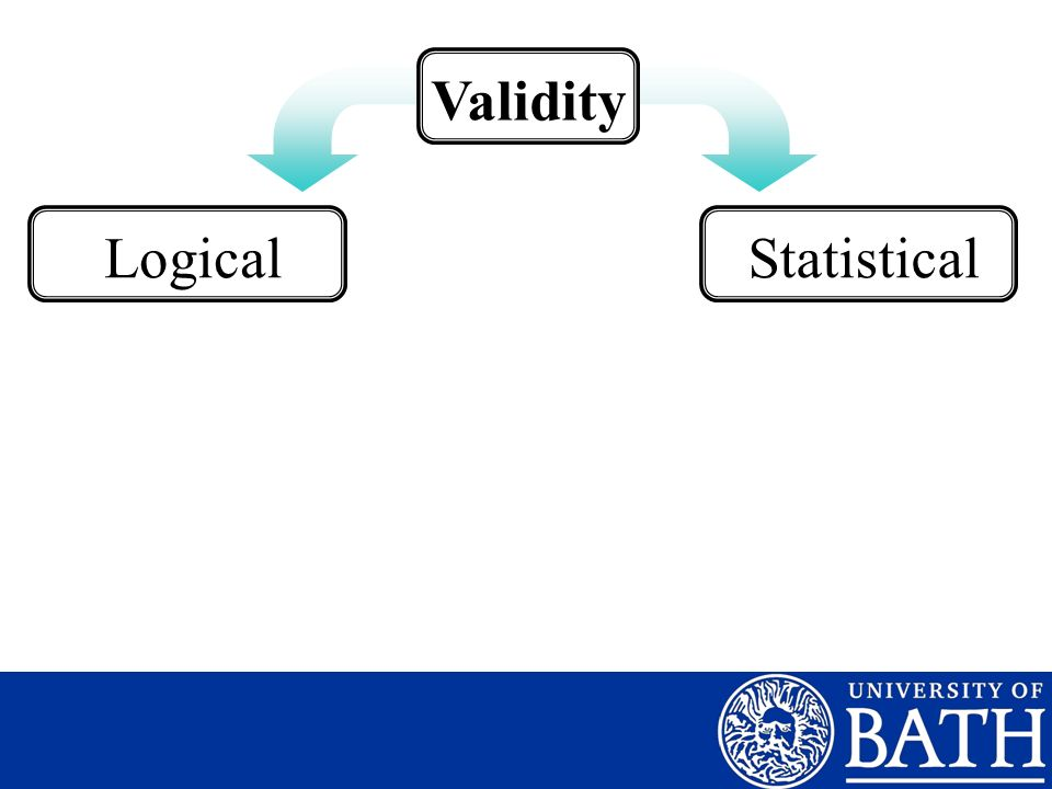 Validity Logical Statistical