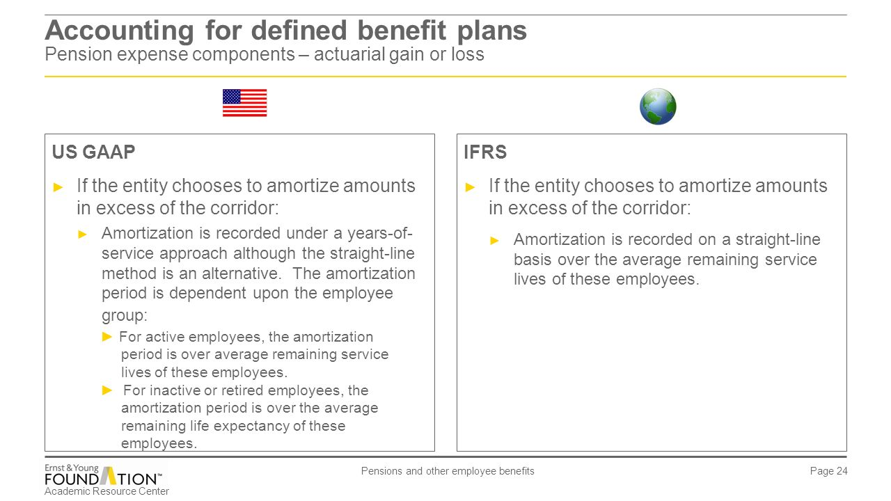 pensions and other employee benefits - ppt download