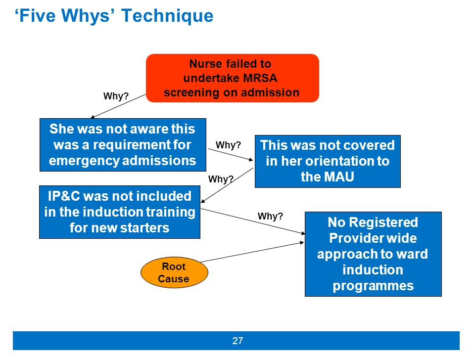 'Five Whys' Technique Nurse failed to. undertake MRSA. screening on admission. Why