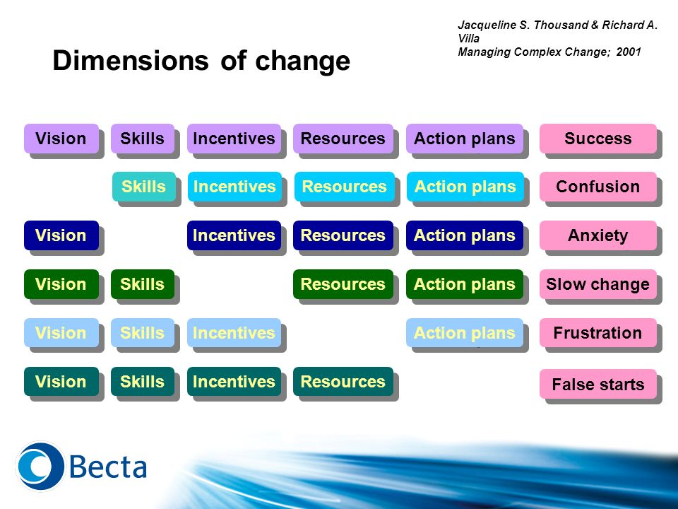 Dimensions of change Vision Skills Incentives Resources Action plans