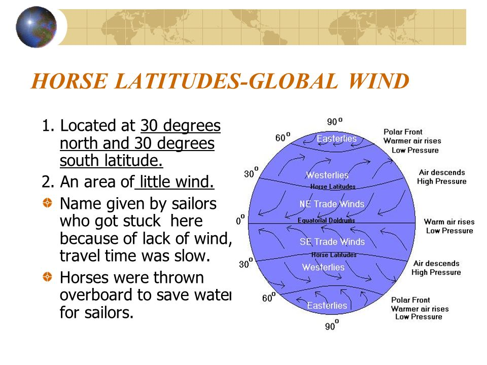 HORSE LATITUDES-GLOBAL WIND