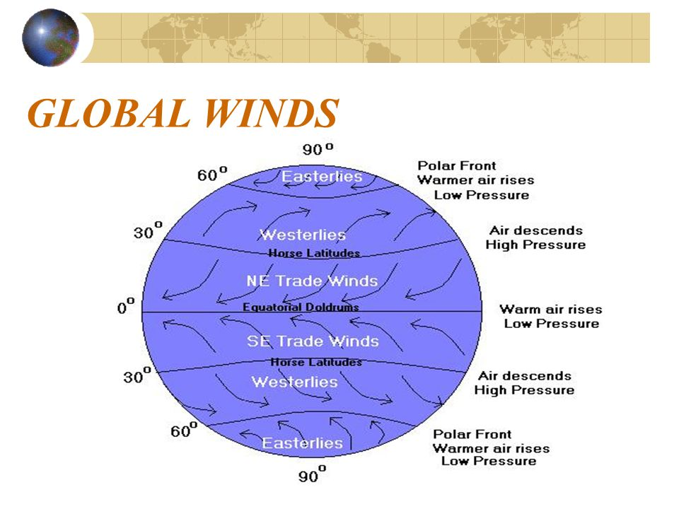 Global Winds Ppt Video Online Download