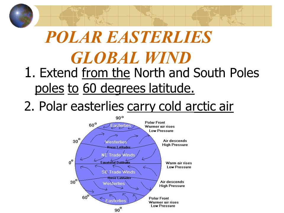POLAR EASTERLIES GLOBAL WIND