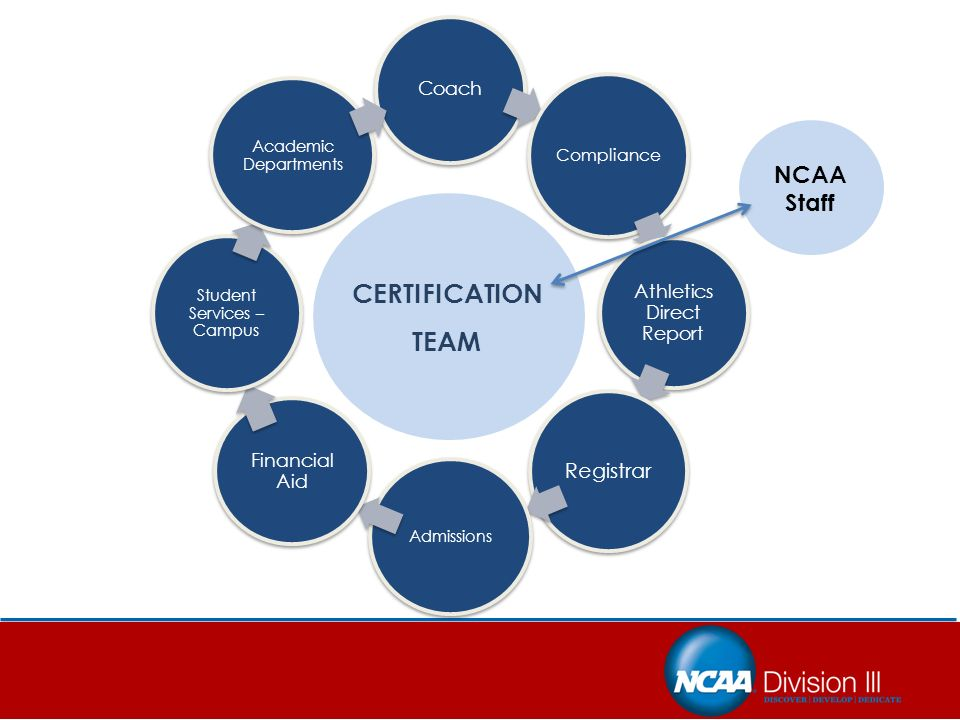Ncaa Division Iii Introduction To Compliance Concepts Part 1 Ppt