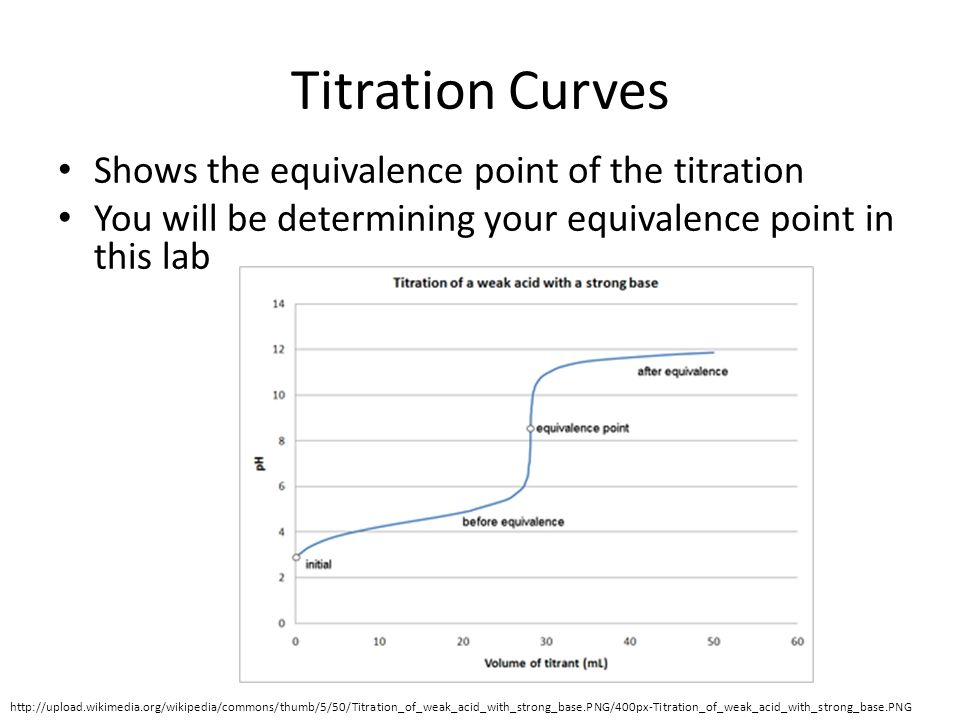 acid base titration lab pdf