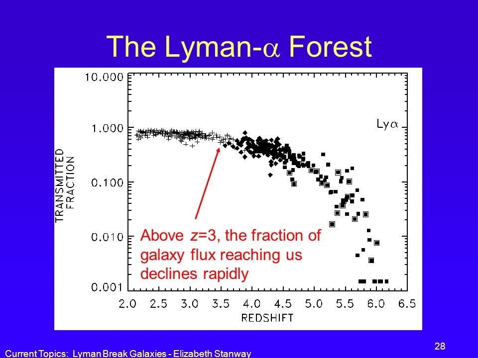 The Lyman- Forest Above z=3, the fraction of galaxy flux reaching us declines rapidly.