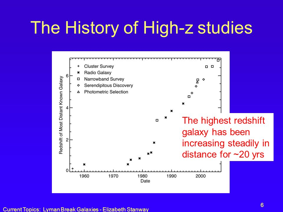 The History of High-z studies
