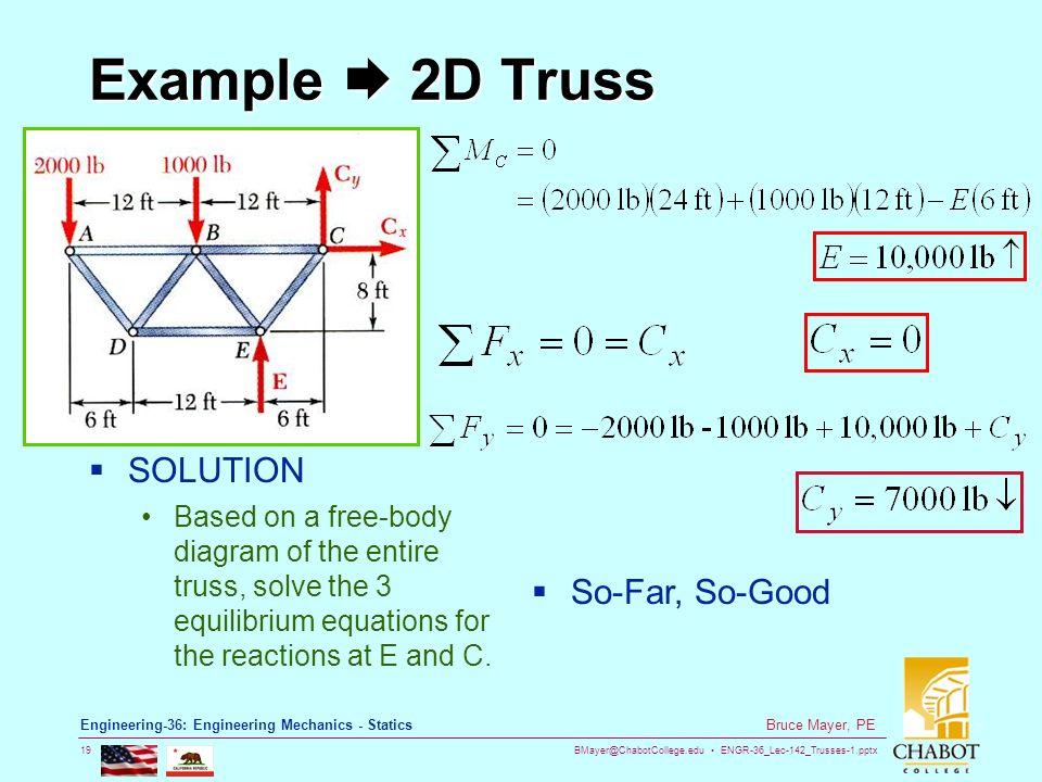 Free Body Diagram Examples Truss Wire Data Schema