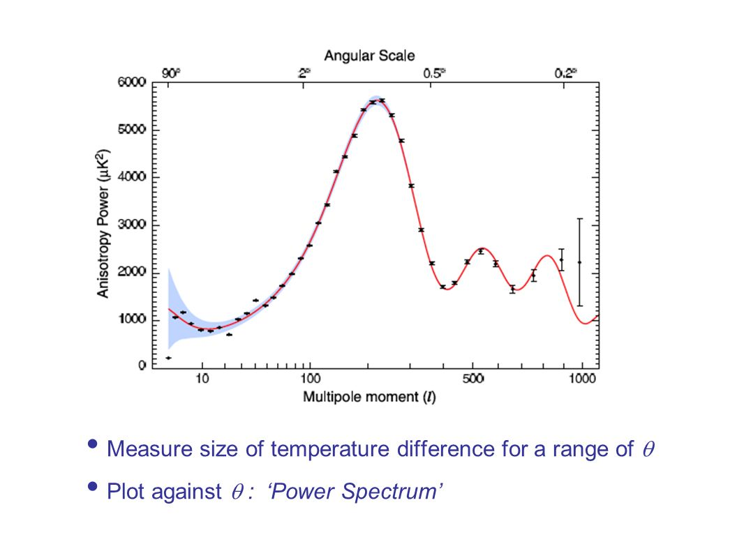 Measure size of temperature difference for a range of 
