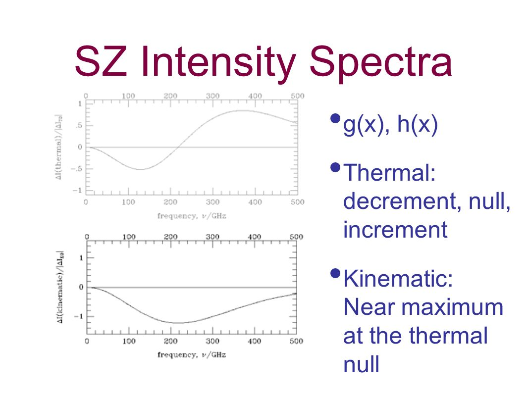 SZ Intensity Spectra g(x), h(x) Thermal: decrement, null, increment