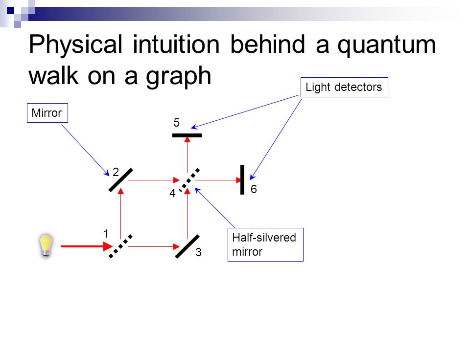 Physical intuition behind a quantum walk on a graph