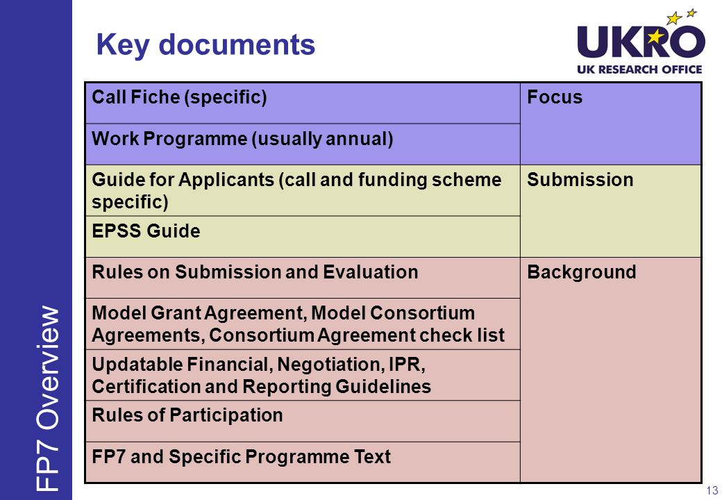 Key documents FP7 Overview Call Fiche (specific) Focus