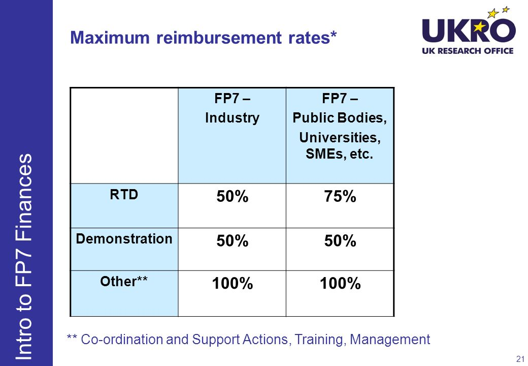 Maximum reimbursement rates*